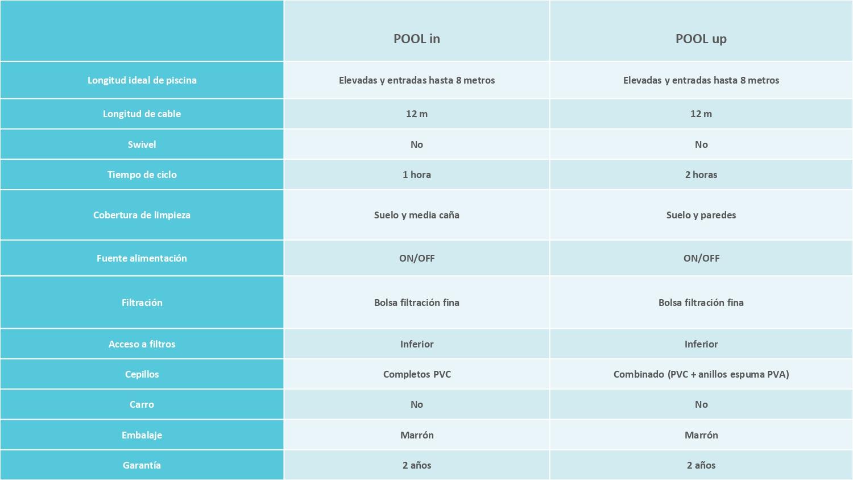 Limpiafondos Dolphin Pool Up