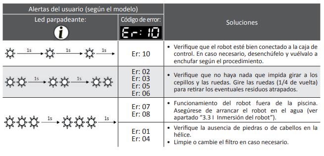 Error en un limpiafondos Zodiac Vortex u OV