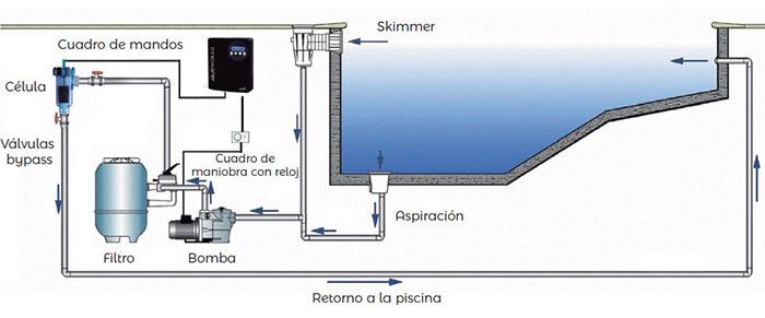 Clorador Salino Innowater SMC