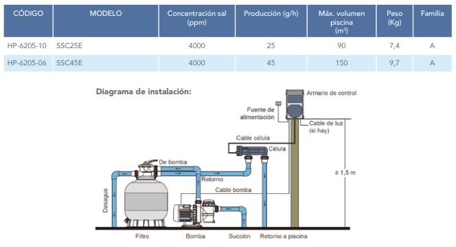 Clorador Salino Hidrowater Serie SSC