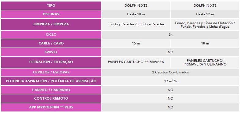 Limpiafondos Dolphin XT3